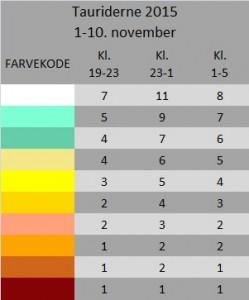 Hvor mange Taurider kan du forvente at se? Find din farvekode fra kortet, i tabellen. Tallene udfor farvekoden, vil være det antal stjerneskud du kan forvente at se, med den lysforurening du har i lokalområdet.